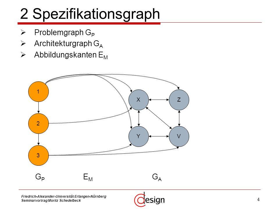 2 Spezifikationsgraph Problemgraph GP Architekturgraph GA