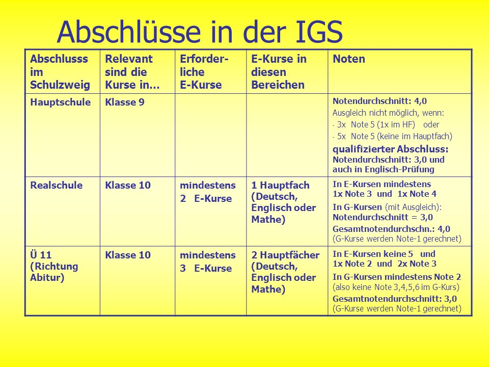 Abschlüsse in der IGS Abschlusss im Schulzweig