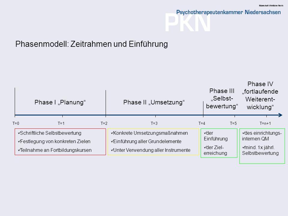 Phasenmodell: Zeitrahmen und Einführung