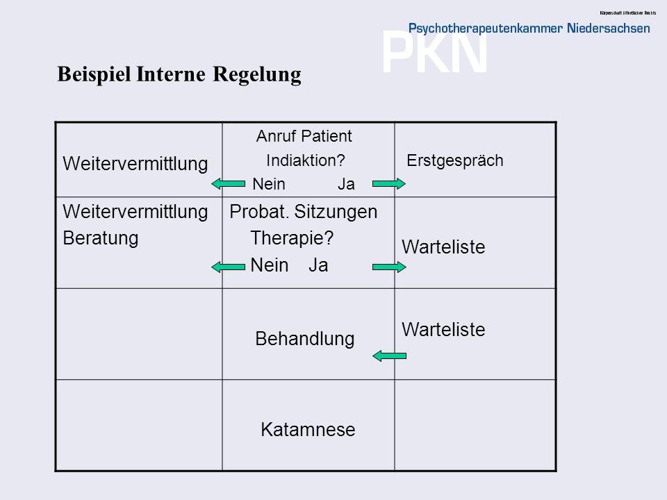Beispiel Interne Regelung