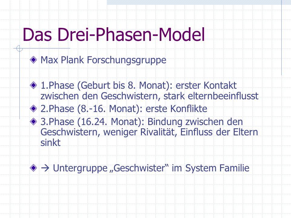 Das Drei-Phasen-Model