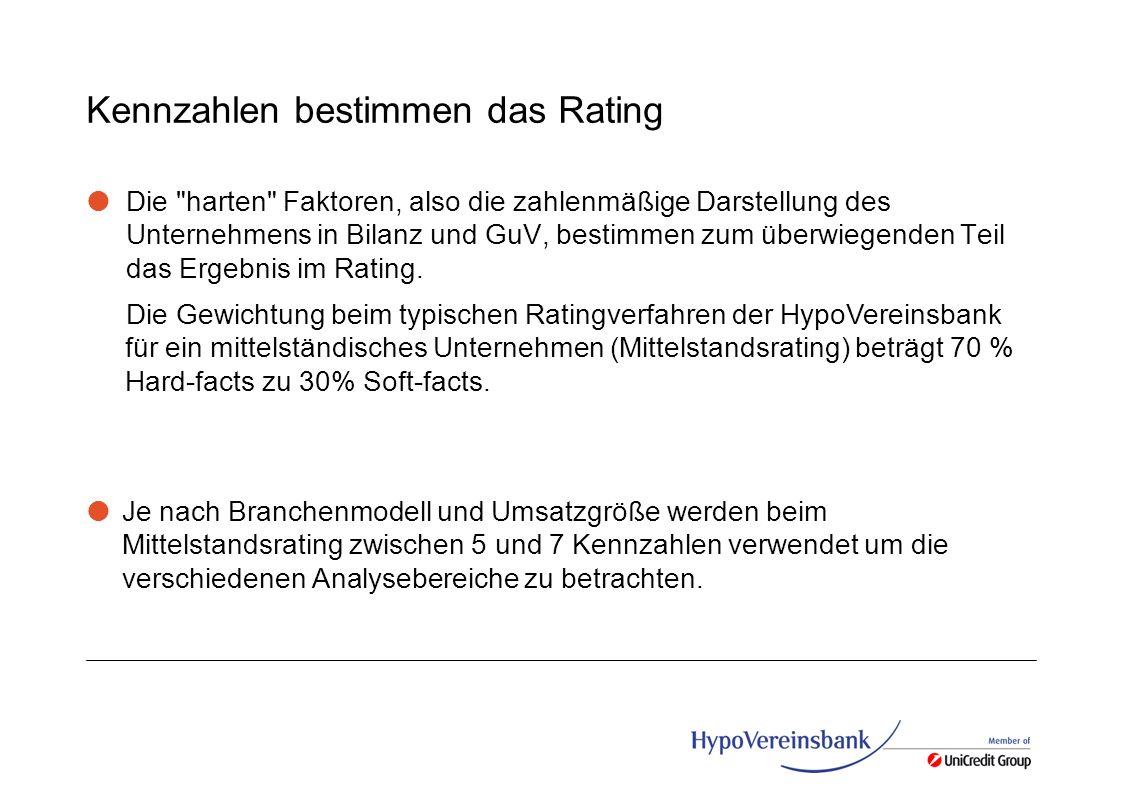 Kennzahlen bestimmen das Rating