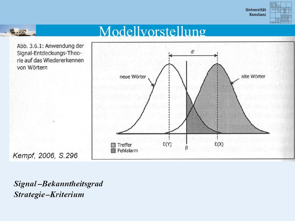 Modellvorstellung Signal –Bekanntheitsgrad Strategie –Kriterium