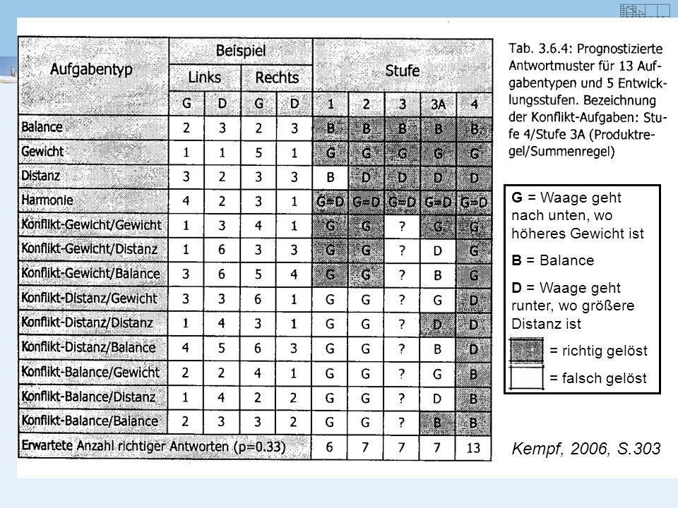 Kempf, 2006, S.303 G = Waage geht nach unten, wo höheres Gewicht ist