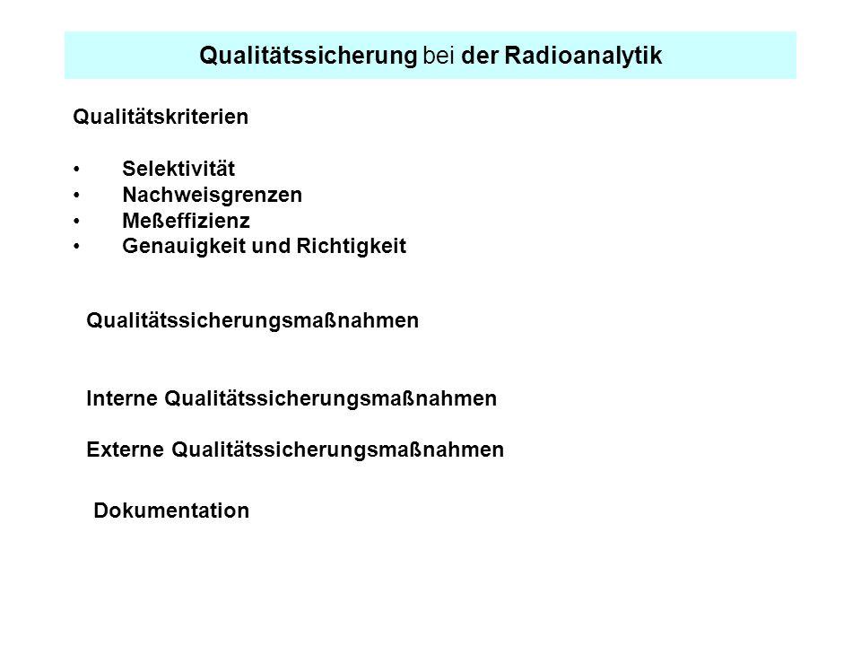 Qualitätssicherung bei der Radioanalytik
