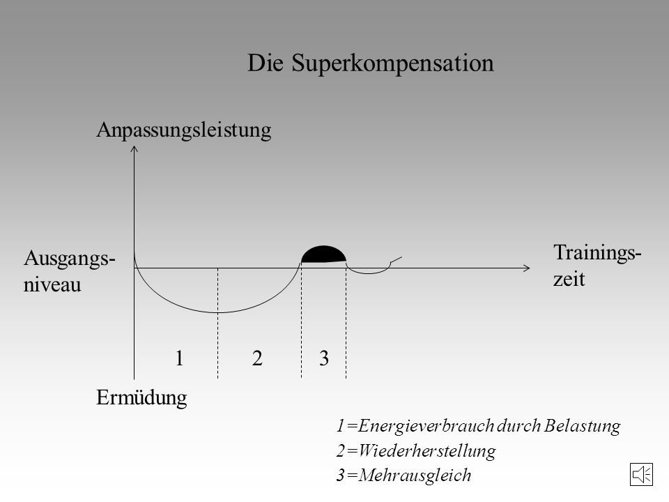 Die Superkompensation