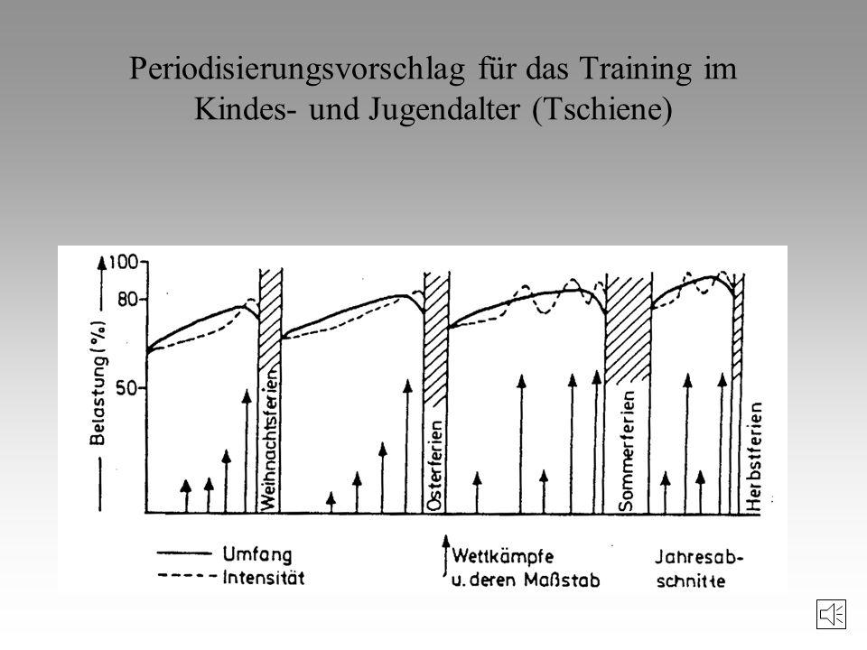Periodisierungsvorschlag für das Training im Kindes- und Jugendalter (Tschiene)
