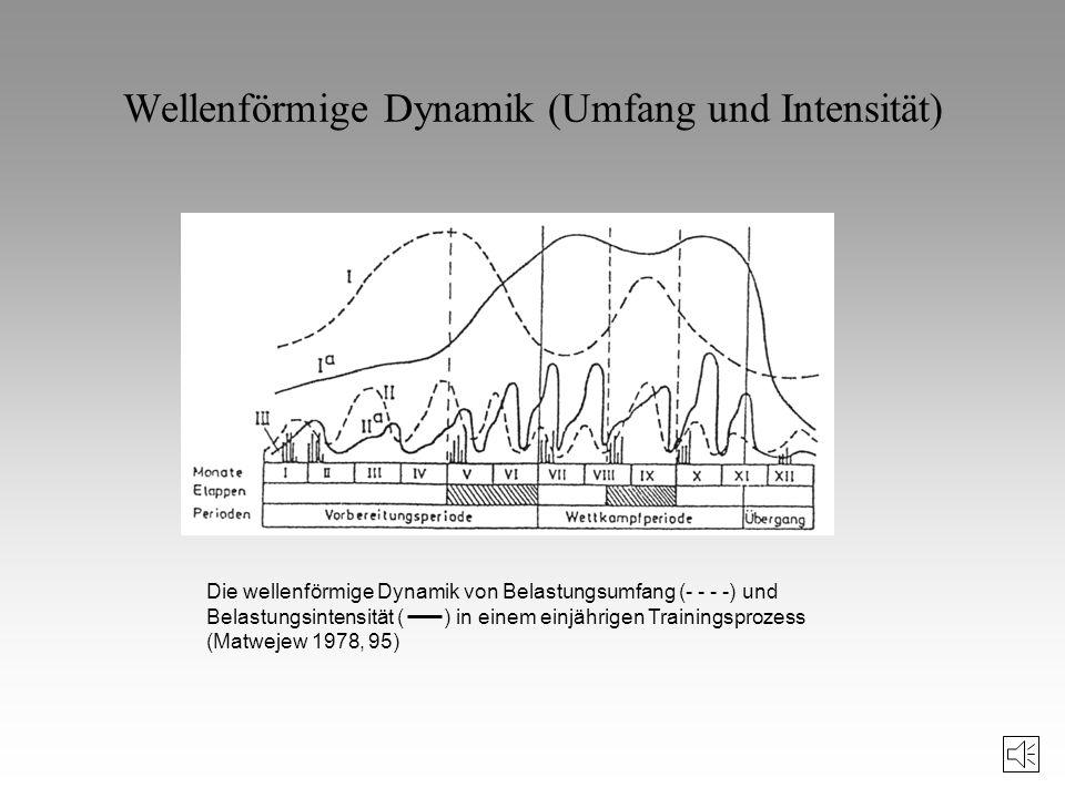 Wellenförmige Dynamik (Umfang und Intensität)