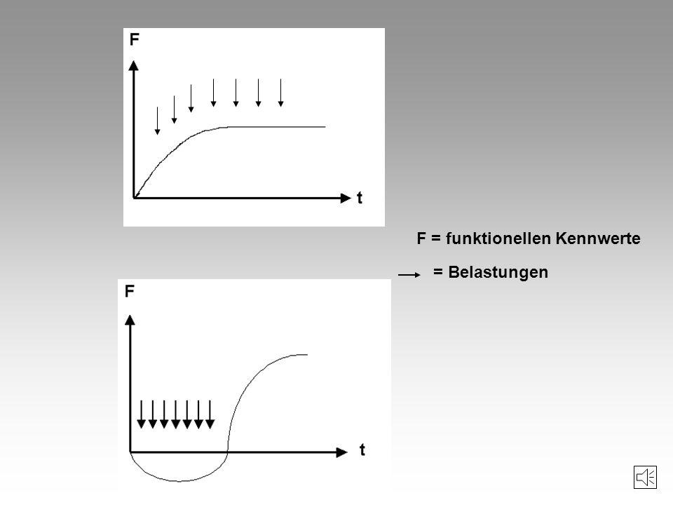 F = funktionellen Kennwerte