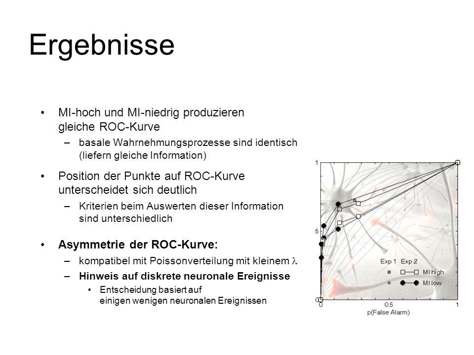 Ergebnisse MI-hoch und MI-niedrig produzieren gleiche ROC-Kurve