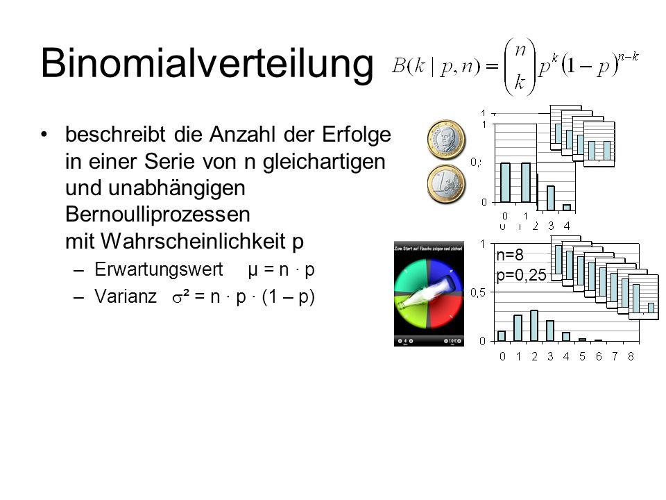 Binomialverteilung n=4 p=0,5.