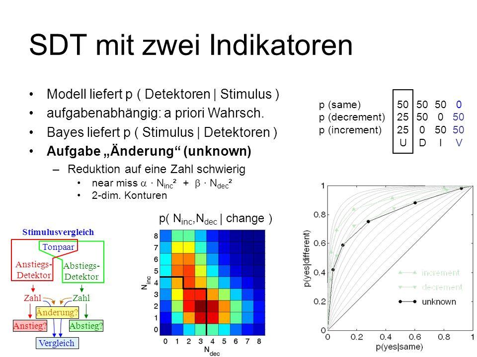 SDT mit zwei Indikatoren