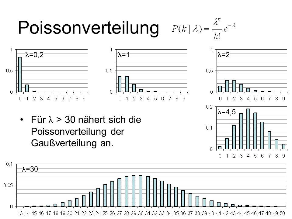 Poissonverteilung=0,2. =1. =2. =4,5. Für  > 30 nähert sich die Poissonverteilung der Gaußverteilung an.