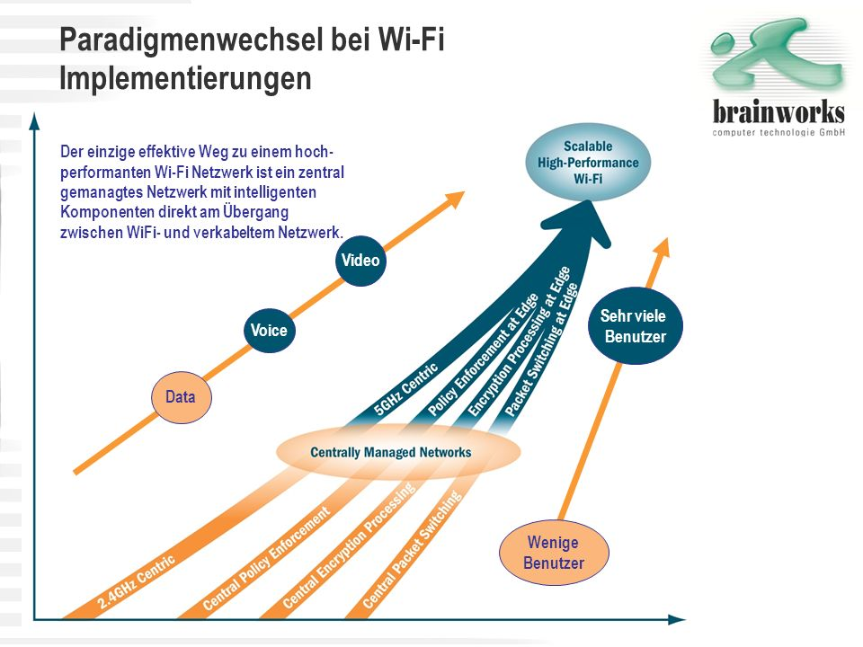 Paradigmenwechsel bei Wi-Fi Implementierungen