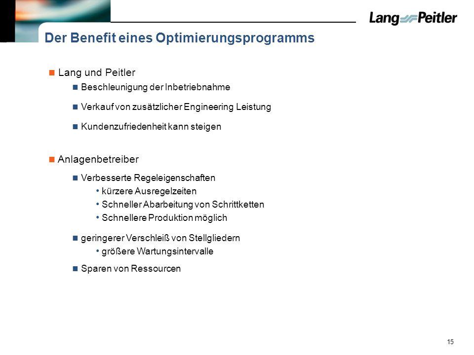 Der Benefit eines Optimierungsprogramms