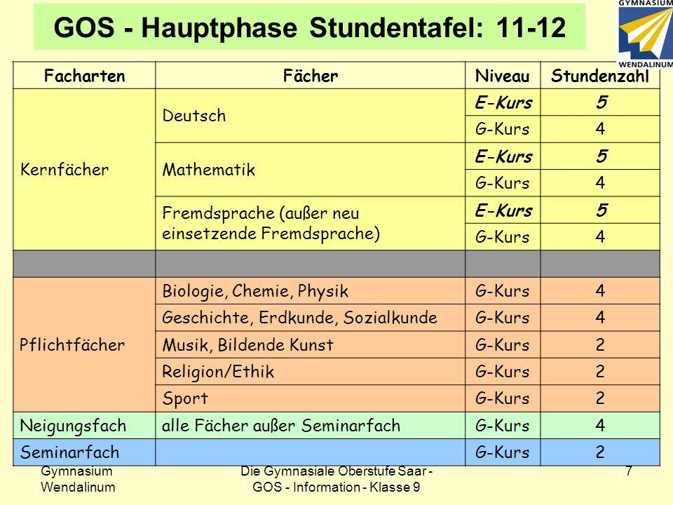 GOS - Hauptphase Stundentafel: 11-12