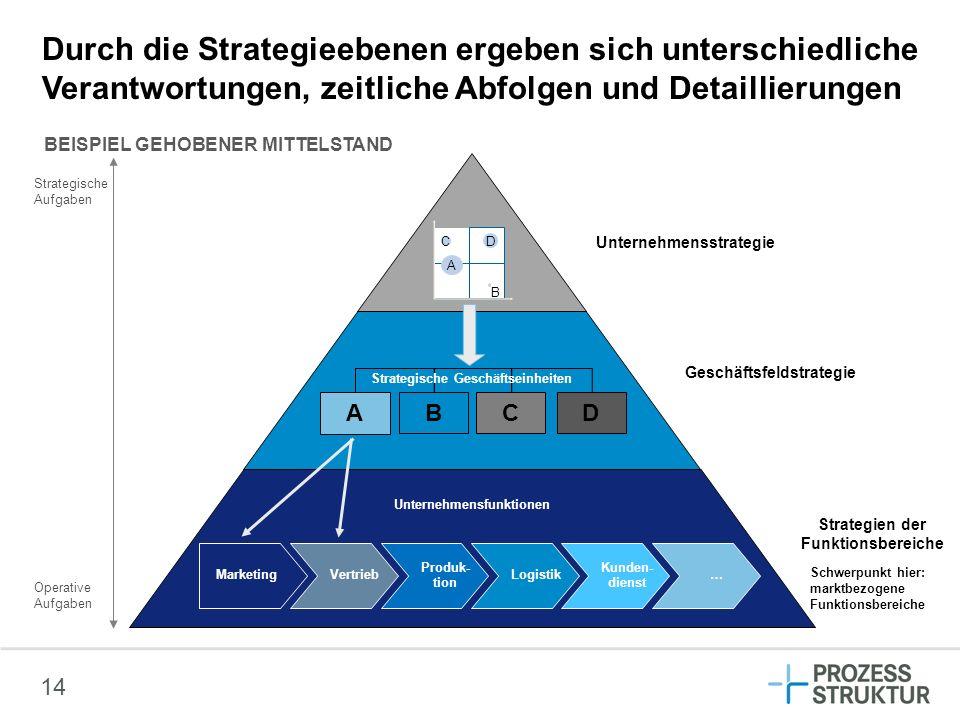Durch die Strategieebenen ergeben sich unterschiedliche Verantwortungen, zeitliche Abfolgen und Detaillierungen