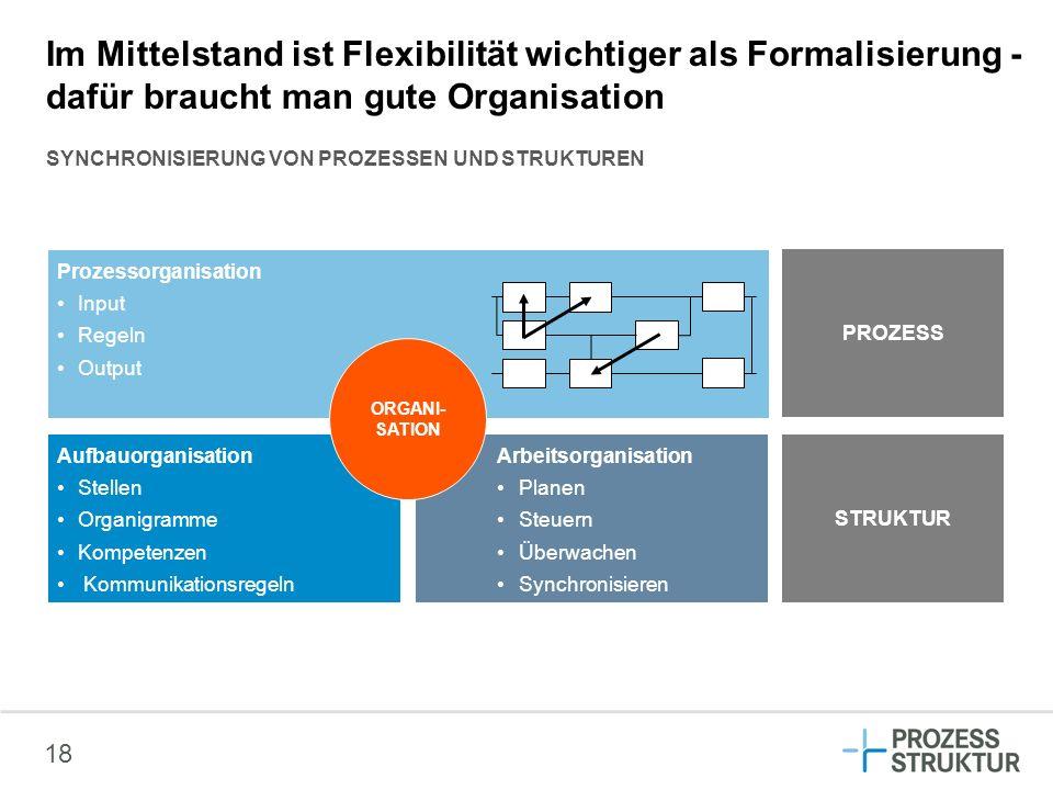 Im Mittelstand ist Flexibilität wichtiger als Formalisierung - dafür braucht man gute Organisation