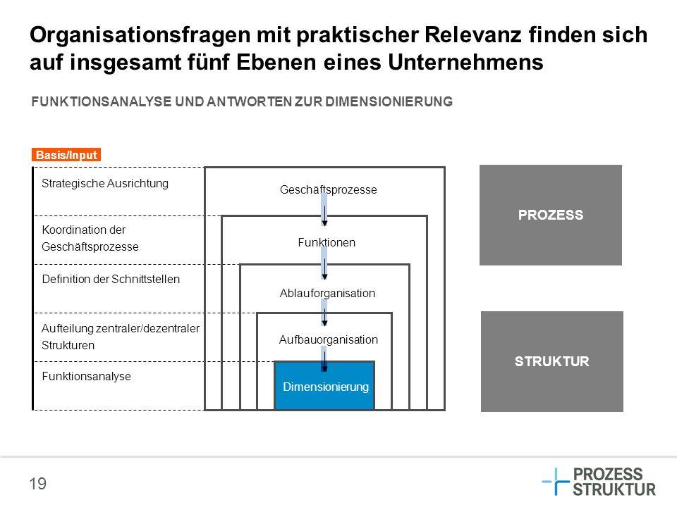 Organisationsfragen mit praktischer Relevanz finden sich auf insgesamt fünf Ebenen eines Unternehmens