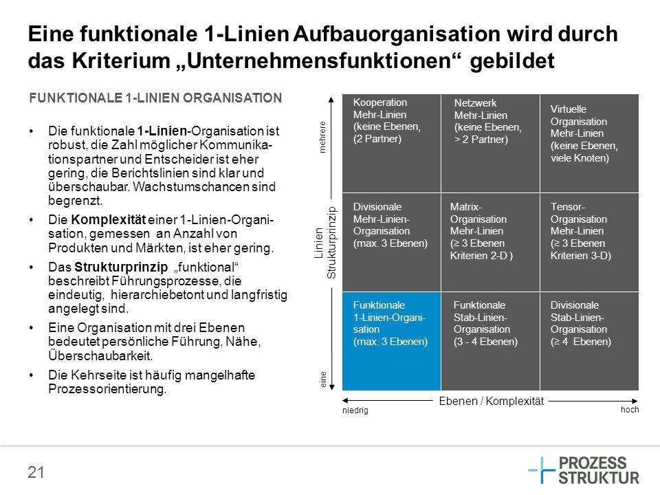 """Eine funktionale 1-Linien Aufbauorganisation wird durch das Kriterium """"Unternehmensfunktionen gebildet"""
