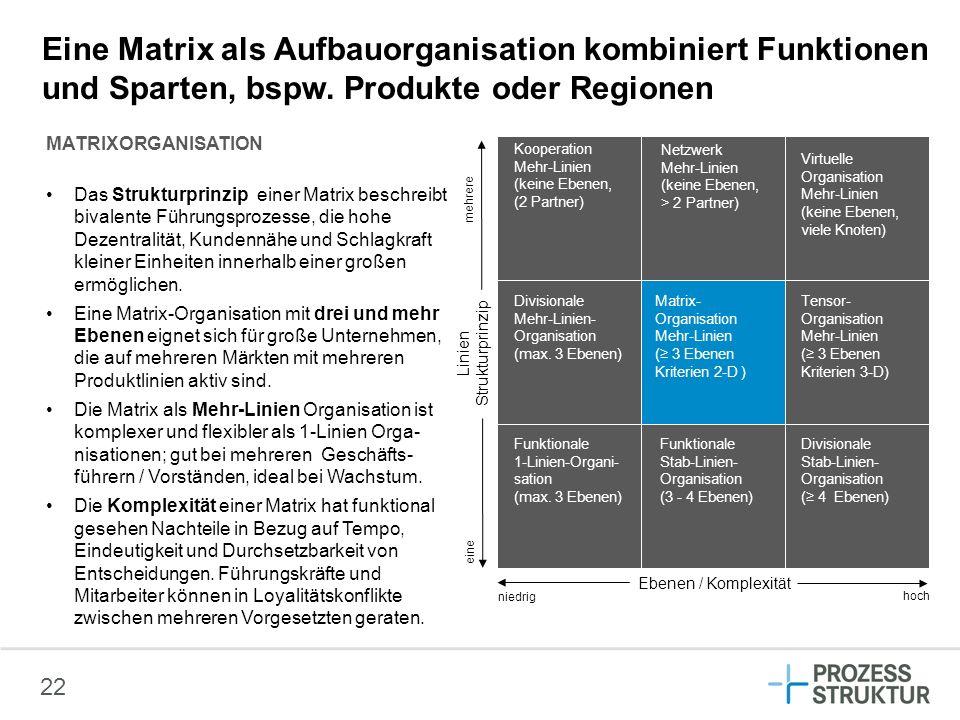 Eine Matrix als Aufbauorganisation kombiniert Funktionen und Sparten, bspw. Produkte oder Regionen