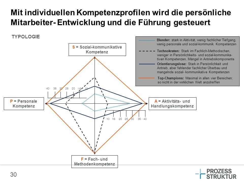 Mit individuellen Kompetenzprofilen wird die persönliche Mitarbeiter- Entwicklung und die Führung gesteuert