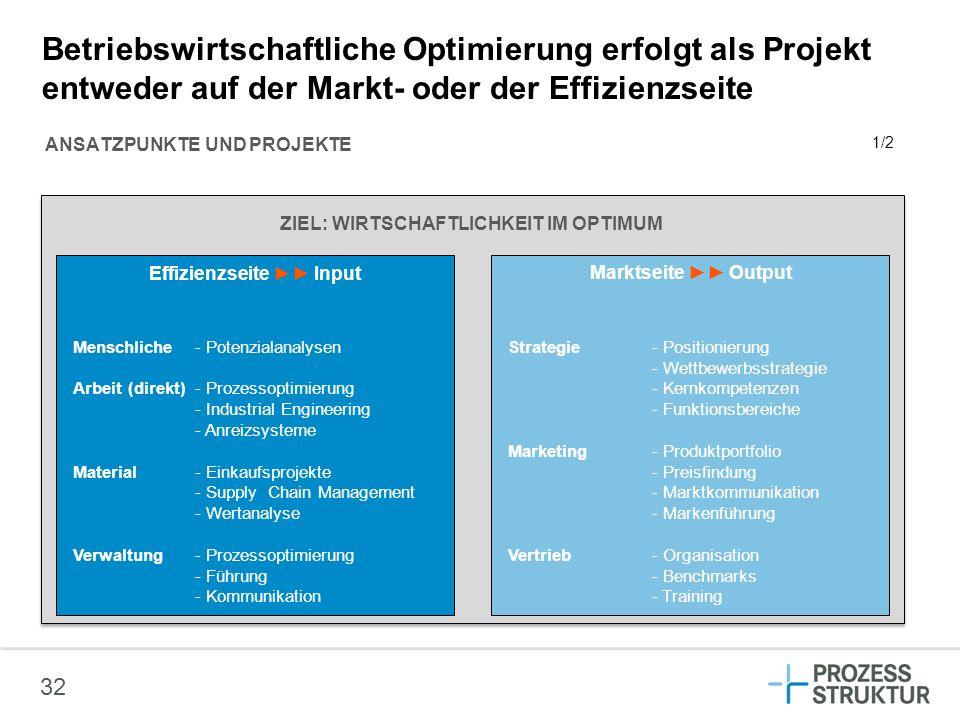Betriebswirtschaftliche Optimierung erfolgt als Projekt entweder auf der Markt- oder der Effizienzseite