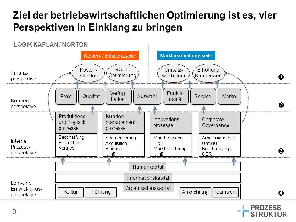 Ziel der betriebswirtschaftlichen Optimierung ist es, vier Perspektiven in Einklang zu bringen