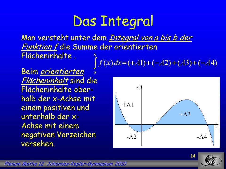 Das Integral Man versteht unter dem Integral von a bis b der Funktion f die Summe der orientierten Flächeninhalte .