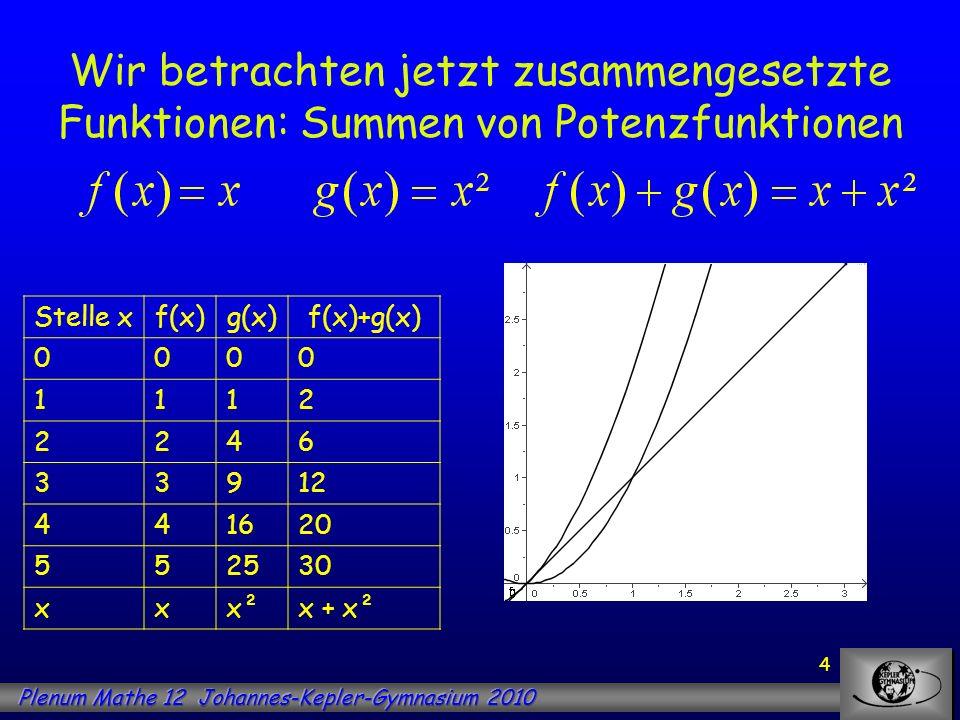Wir betrachten jetzt zusammengesetzte Funktionen: Summen von Potenzfunktionen