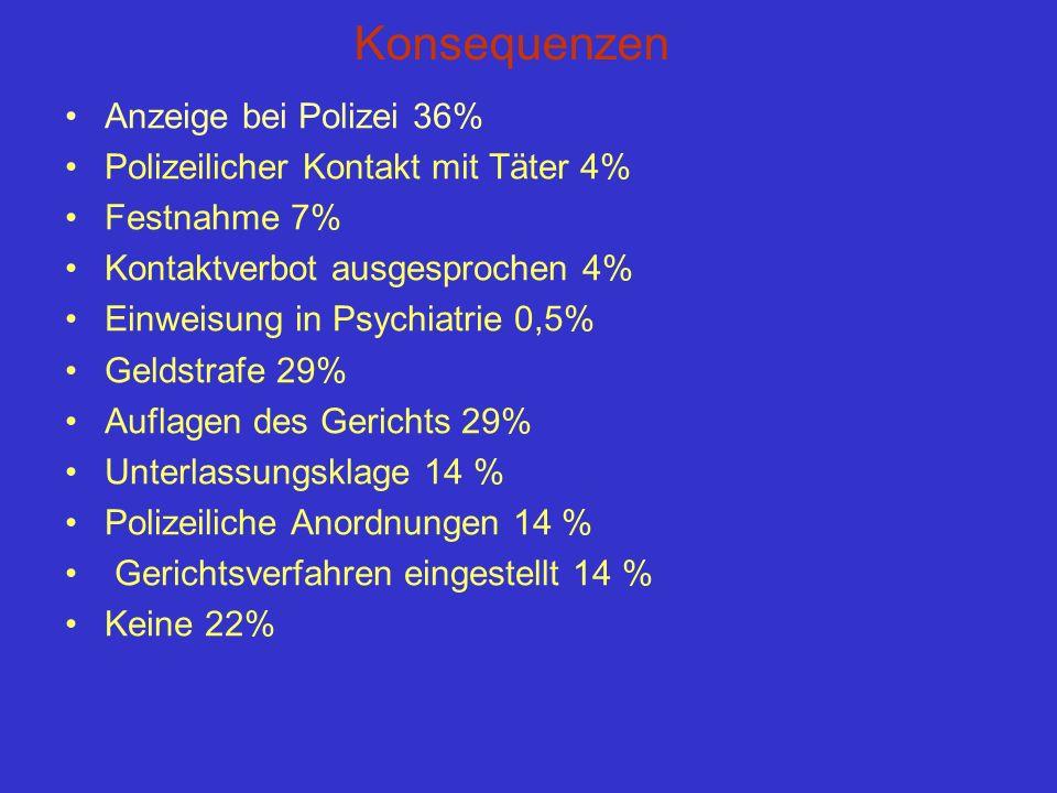 Konsequenzen Anzeige bei Polizei 36%