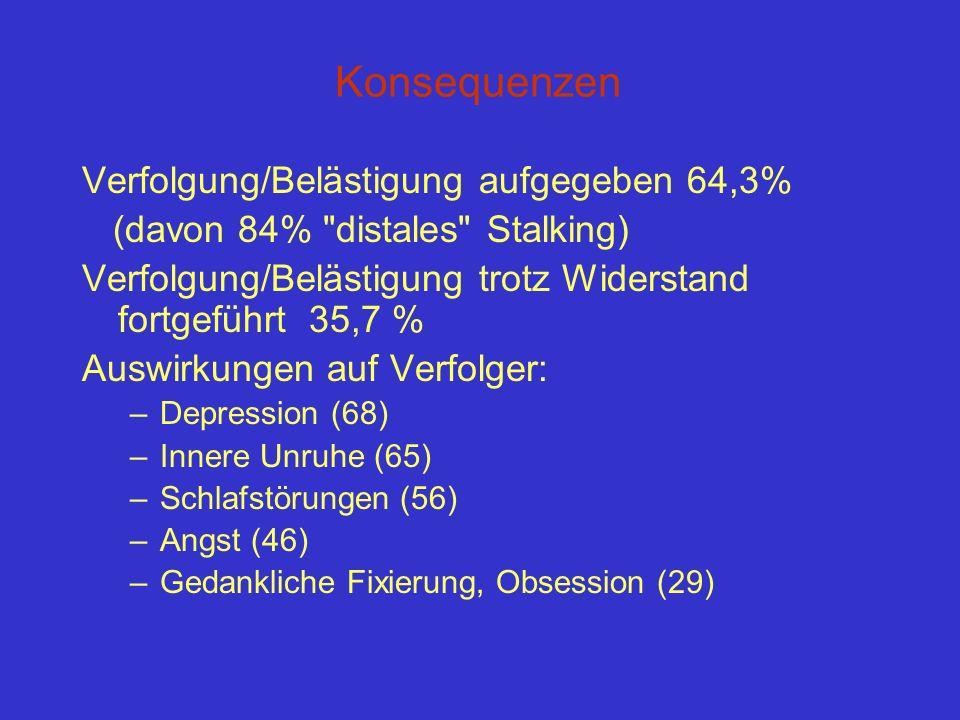 Konsequenzen Verfolgung/Belästigung aufgegeben 64,3%