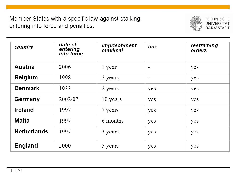 Member States with a specific law against stalking: entering into force and penalties.