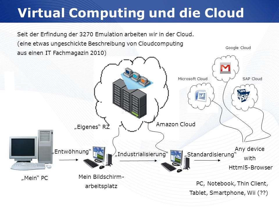 Virtual Computing und die Cloud