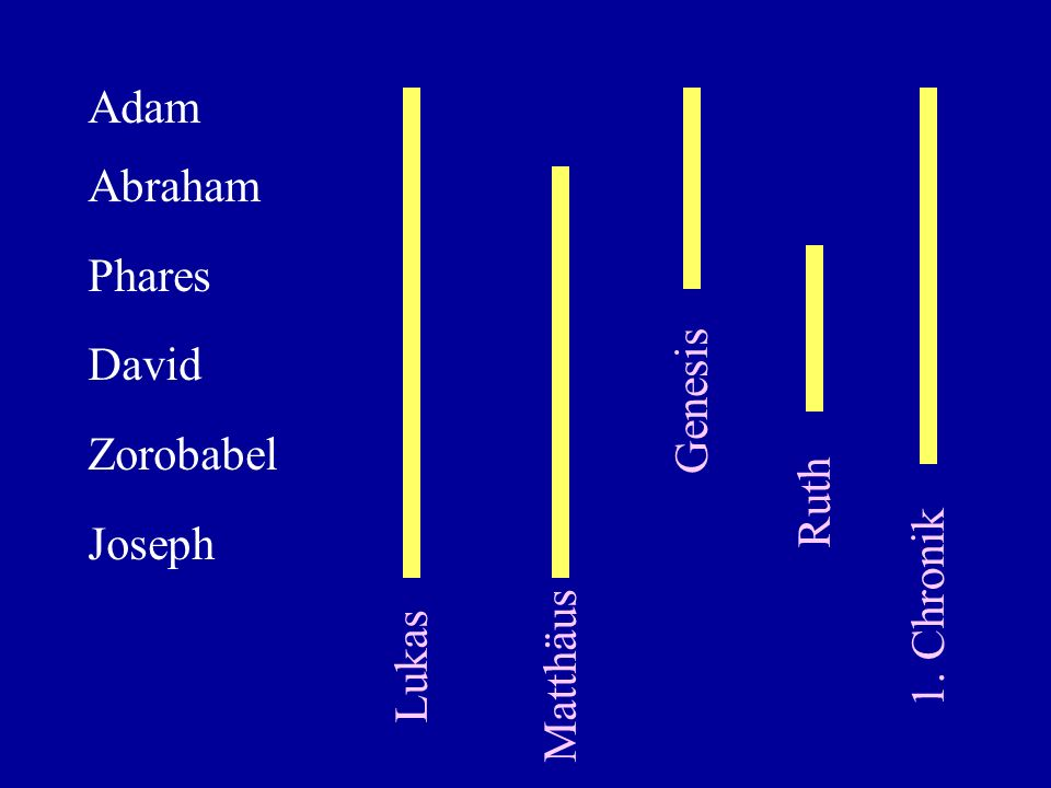 Adam Abraham Phares David Zorobabel Joseph Genesis Ruth 1. Chronik Lukas Matthäus