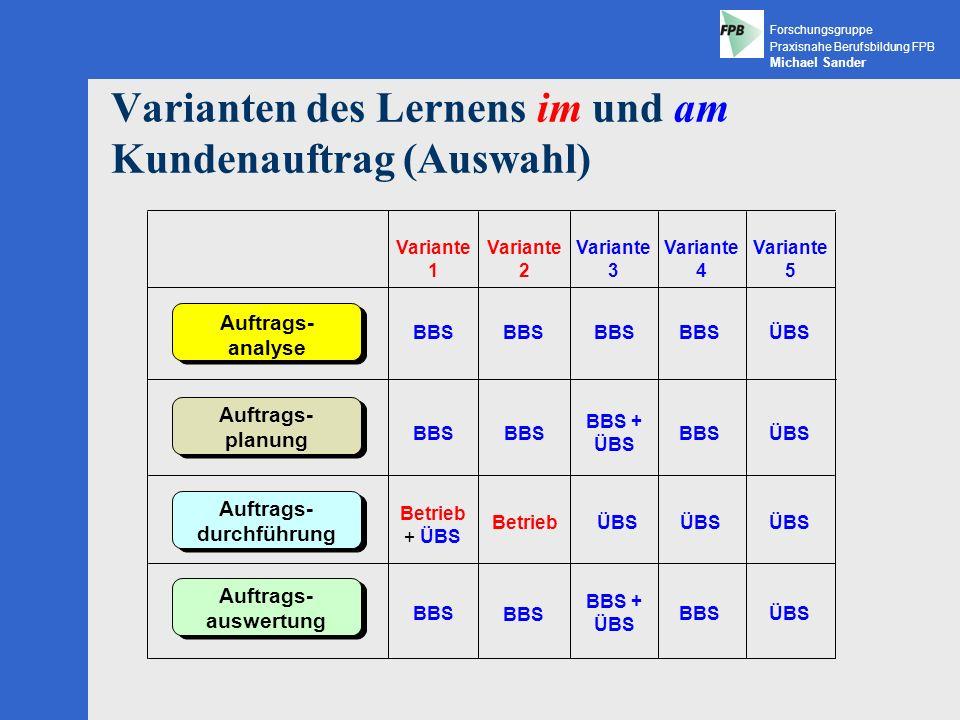 Varianten des Lernens im und am Kundenauftrag (Auswahl)