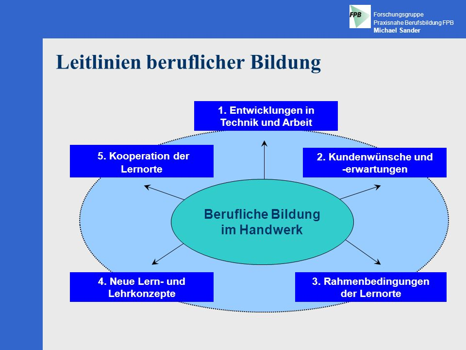 Leitlinien beruflicher Bildung