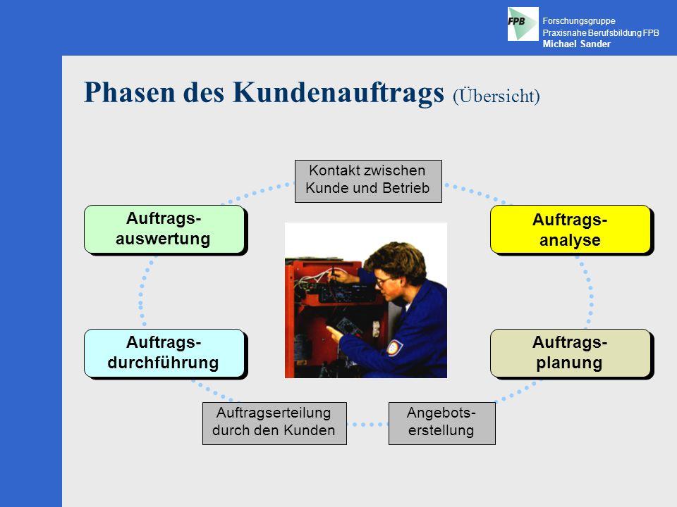 Phasen des Kundenauftrags (Übersicht)