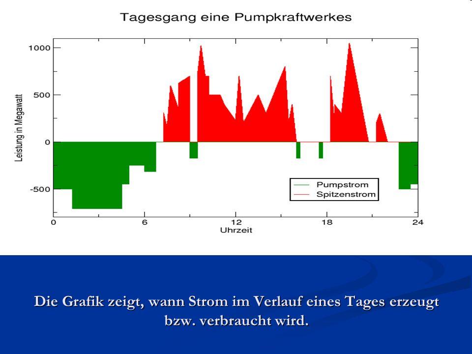 Die Grafik zeigt, wann Strom im Verlauf eines Tages erzeugt bzw