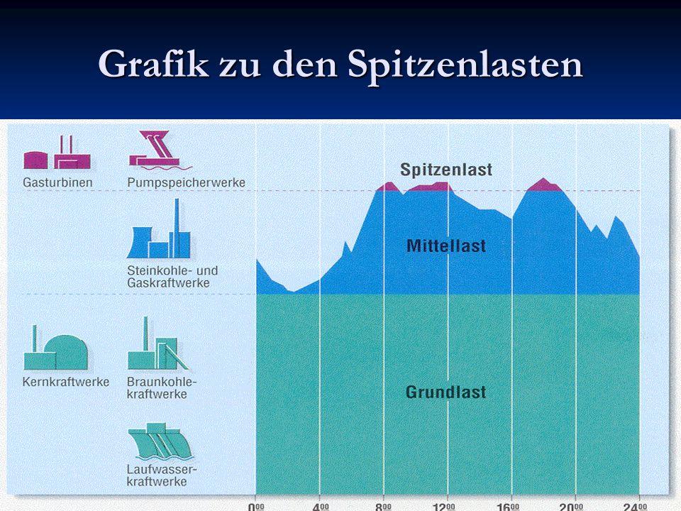Grafik zu den Spitzenlasten