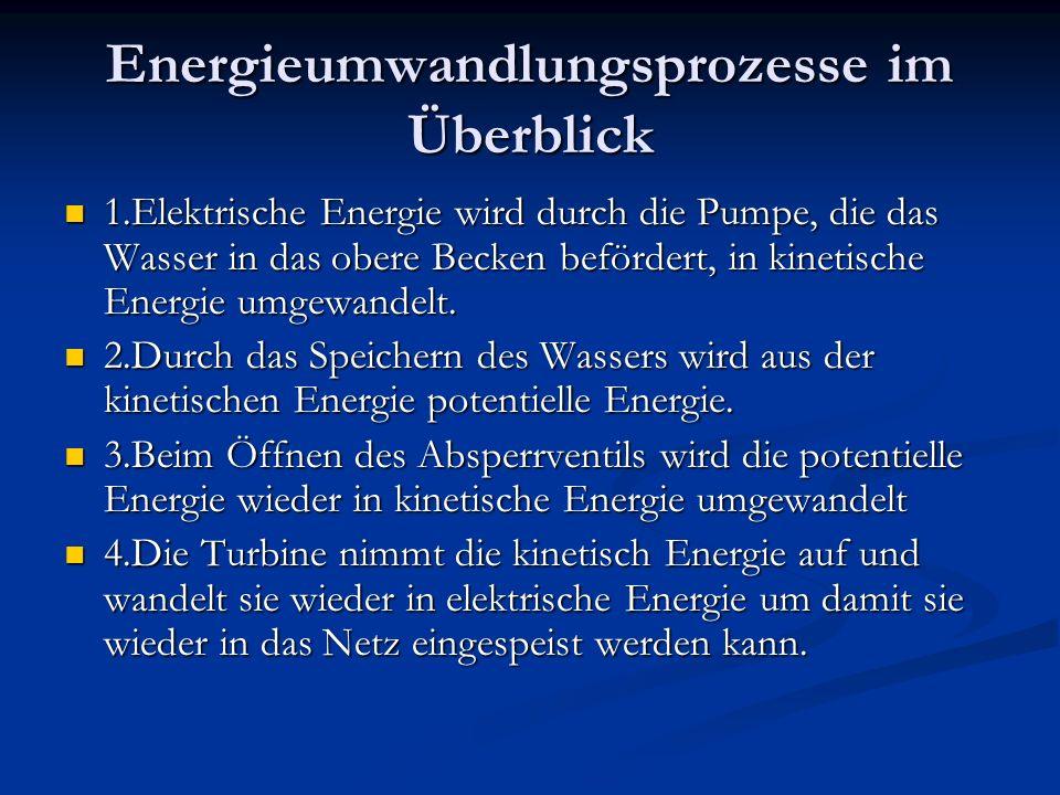 Energieumwandlungsprozesse im Überblick