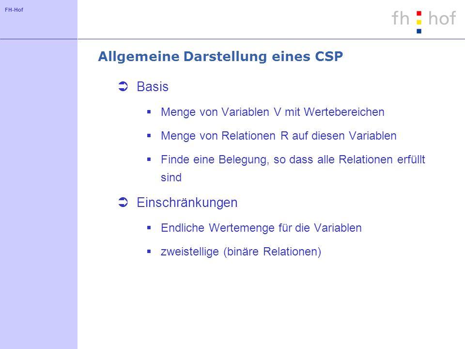 Allgemeine Darstellung eines CSP