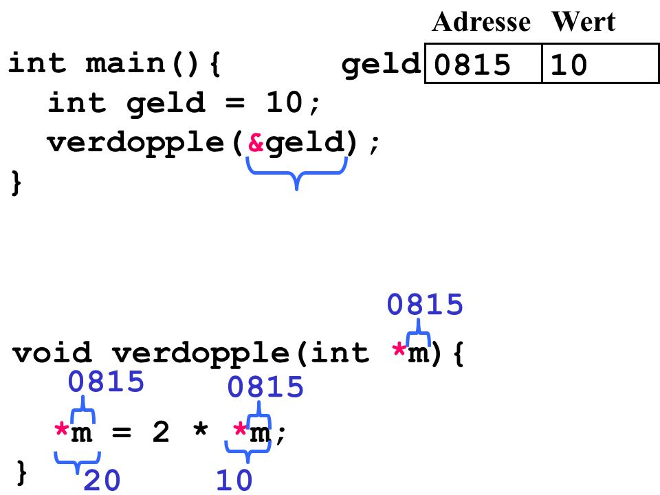 void verdopple(int *m){ *m = 2 * *m; } 0815 0815