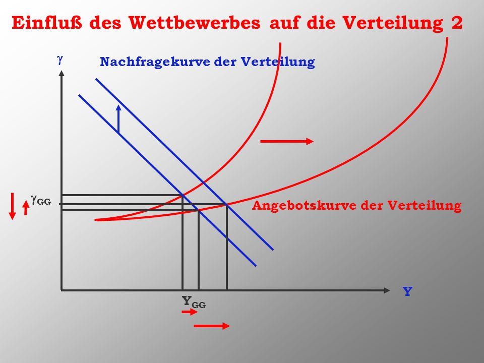 Nachfragekurve der Verteilung Angebotskurve der Verteilung