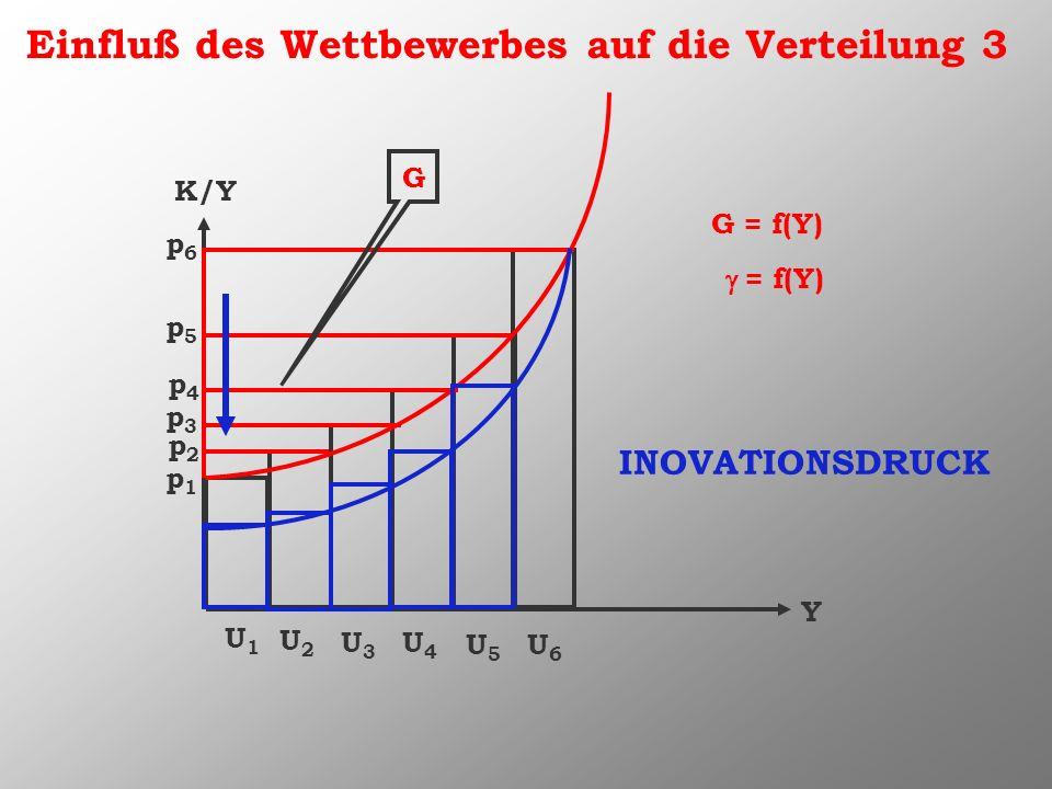 Einfluß des Wettbewerbes auf die Verteilung 3