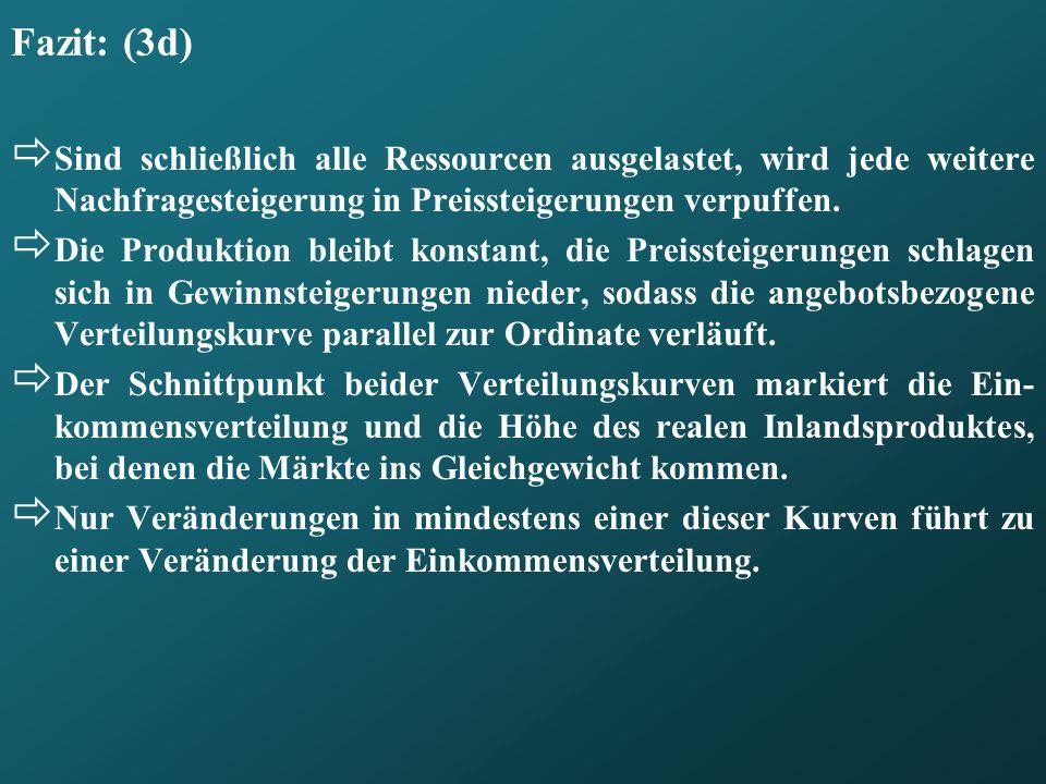 Fazit: (3d) Sind schließlich alle Ressourcen ausgelastet, wird jede weitere Nachfragesteigerung in Preissteigerungen verpuffen.