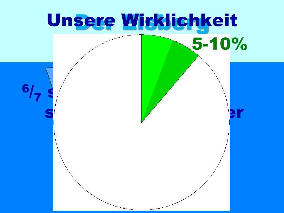 Der Eisberg Unsere Wirklichkeit 5-10% ca. 10 %
