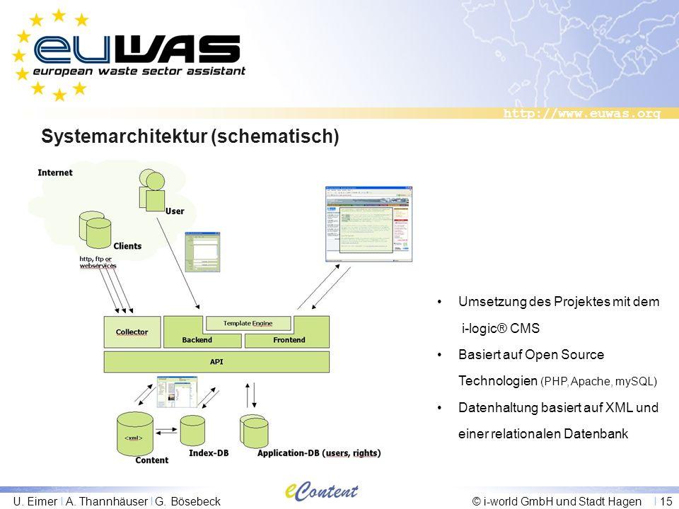 Systemarchitektur (schematisch)
