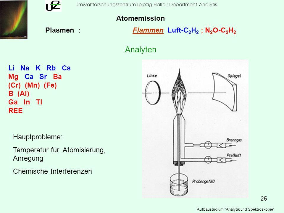 Plasmen : Flammen Luft-C2H2 ; N2O-C2H2