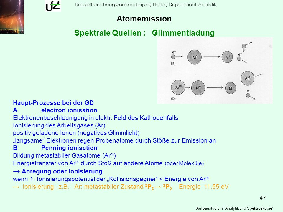 Spektrale Quellen : Glimmentladung